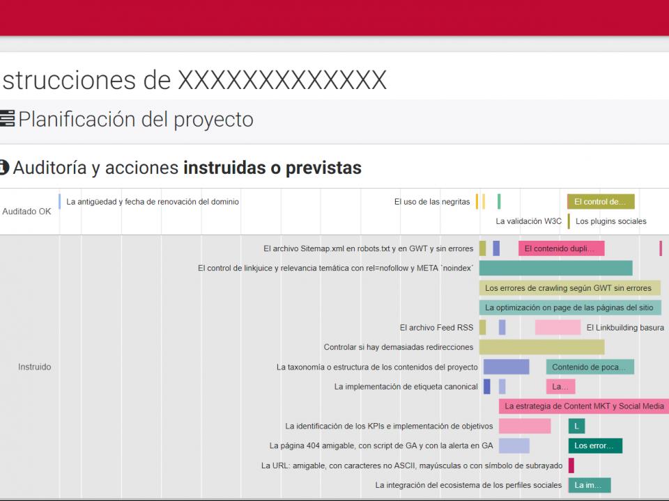 Planning de acciones como los que se revisan en la auditoría SEO en PDF