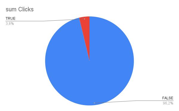 Reporte de SEO vs tráfico de marca