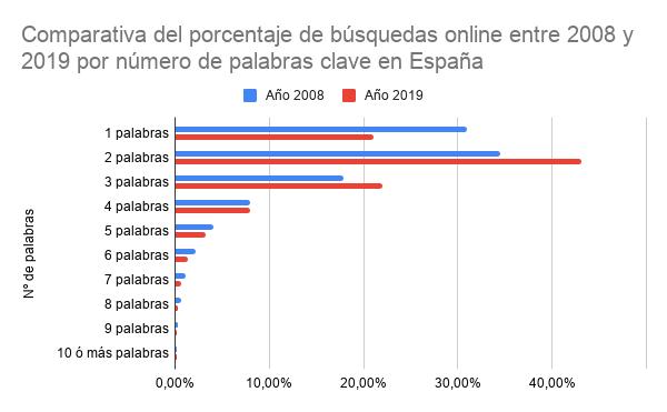 Comparativa del porcentaje de búsquedas online entre 2008 y 2019 por número de palabras clave en España