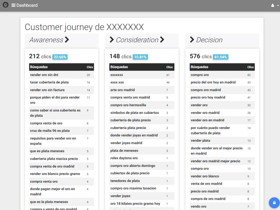 Customer journey SEO