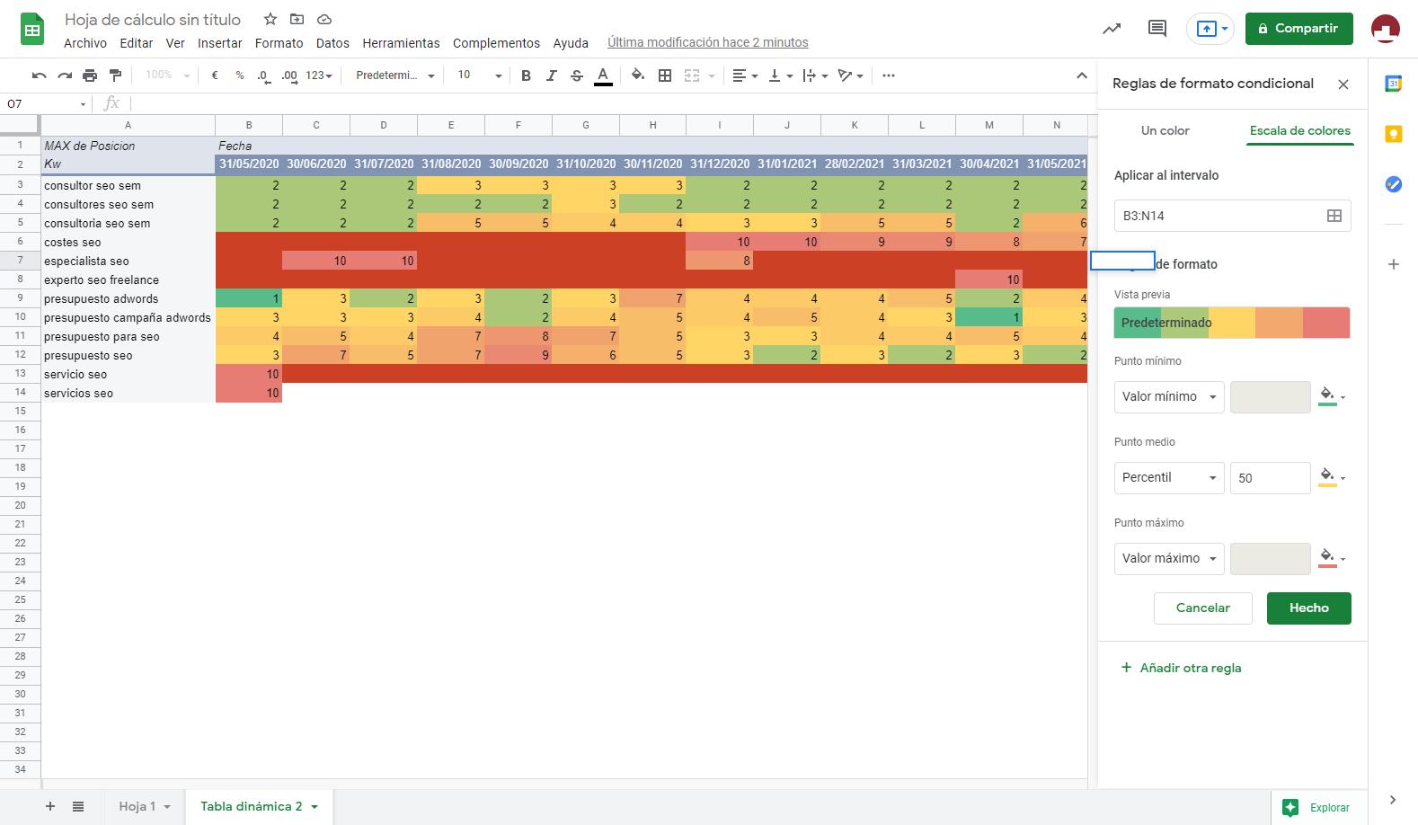 Heatmap que muestra la evolución de las posiciones SEO