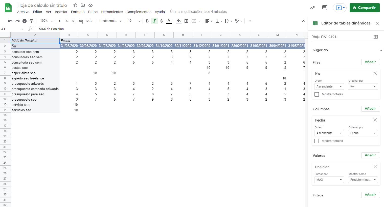 Tabla pivotante con los datos de las configurados para hacer la infografía